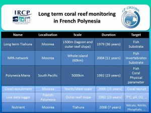Monitoring network of coral reefs in French Polynesia